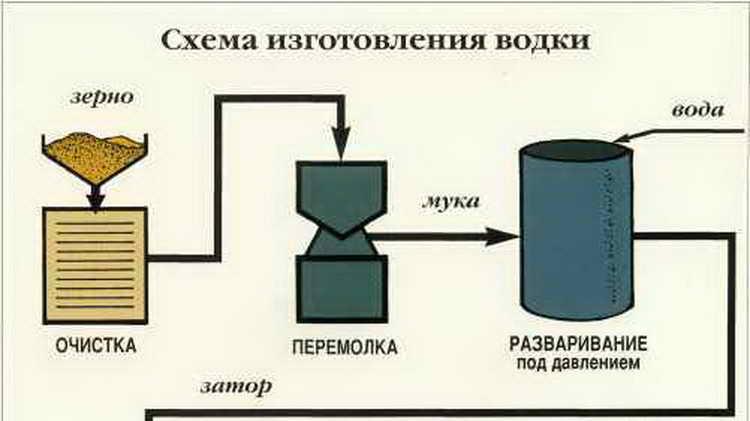 Как делают водку на заводе: технология и интересные факты