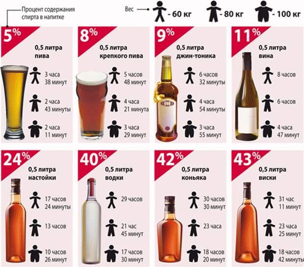 Бутылка пива: сколько промилле содержится в 0,5 и 1 литре, стакане напитка, что покажет алкотестер