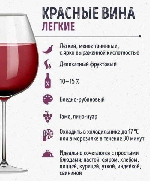 О крепости алкогольных напитков