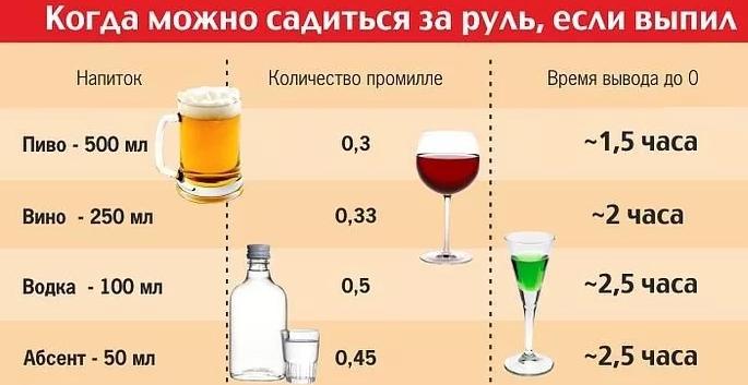Можно ли пить пиво безалкогольное за рулем автомобиля?