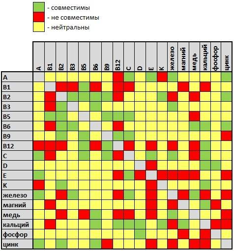Совместимость фолиевой кислоты с витаминами в6, в12, с, е, железом, йодом, цинком и несовместимость с алкоголем