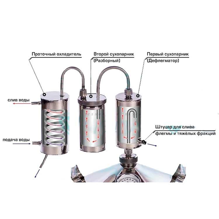 Дополнительное оборудование: что приобрести к самогонному аппарату