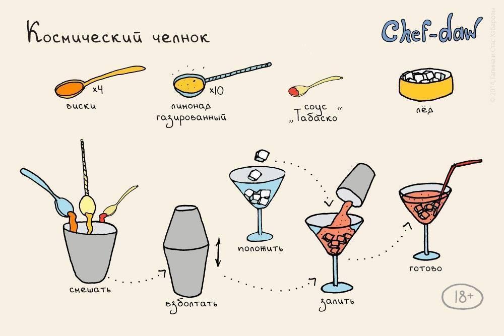 Коктейль виски сауэр - классический рецепт легендарного коктейля