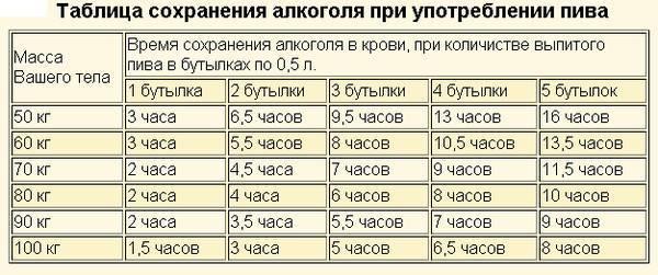Таблица вывода алкоголя из организма водителей | voprosoff.net