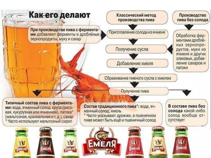 Сколько градусов в виски: процент алкоголя, от чего зависит крепость, как правильно выбрать
