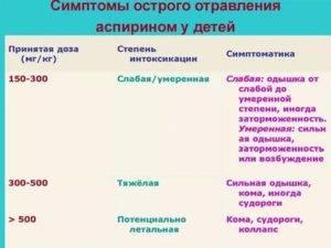 Передозировка аспирином (ацетилсалициловой кислотой): последствия отравление.ру передозировка аспирином (ацетилсалициловой кислотой): последствия