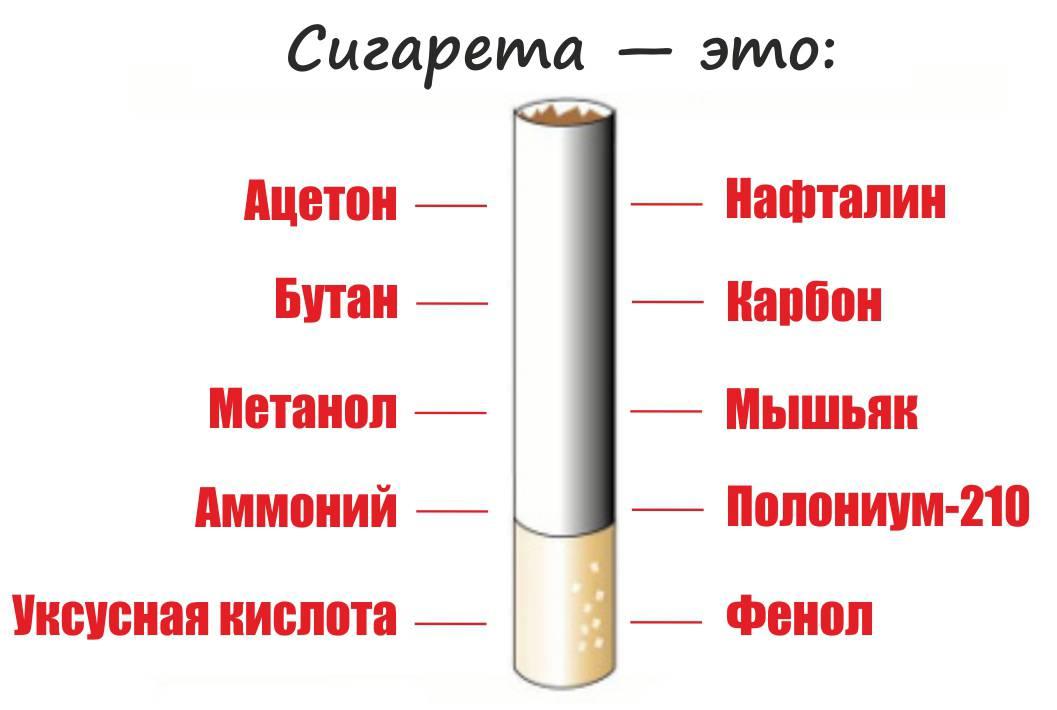 Сколько миллиграммов никотина содержится в сигарете