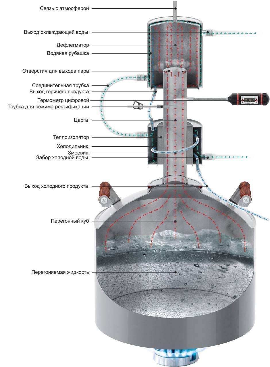 Самогонный аппарат магарыч: дистиллятор машковского и другие модели челябинского завода