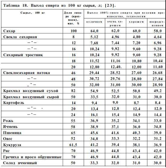Выход самогона из браги: таблица на 15, 20, 30, 40 литров