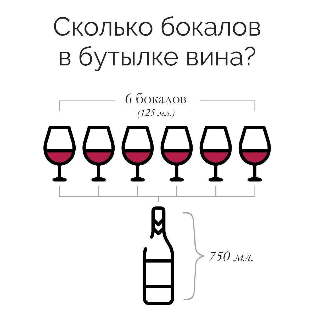 Сколько можно выпивать вина в день без вреда для здоровья?