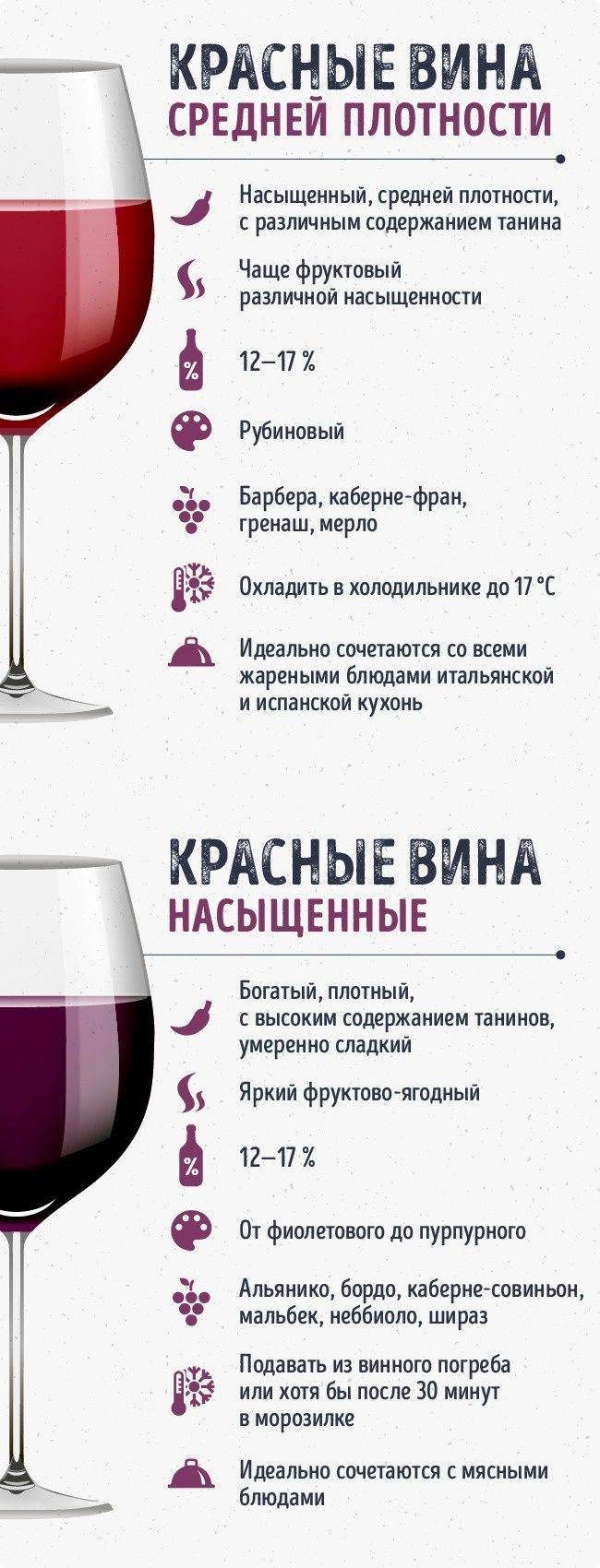 Лучшие вина - рейтинг марок, производителей - какие самые качественные - топ самых вкусных напитков и списки на наливай-ка!