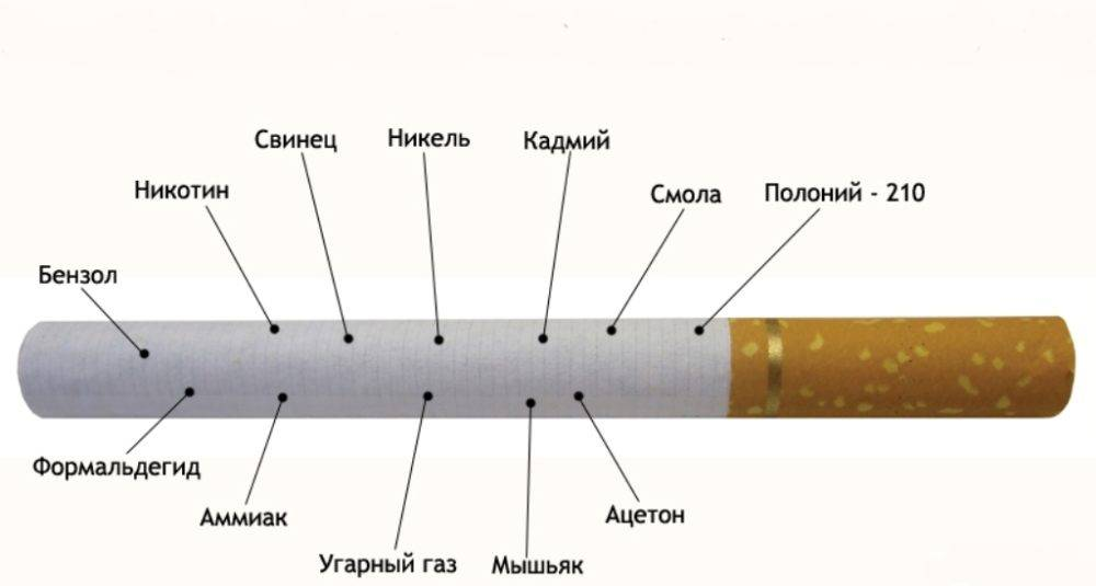 Сколько никотина в одной сигарете: как определить его количество