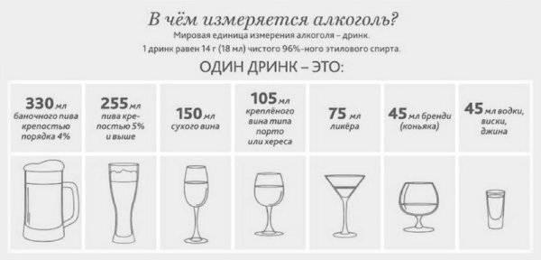 Можно ли пить коньяк: вред и польза коньяка