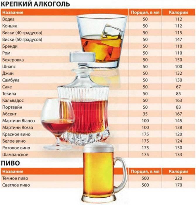 Сколько градусов может быть в виски
