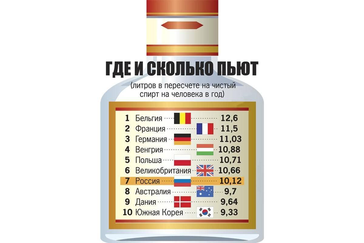 12 самых пьющих стран мира