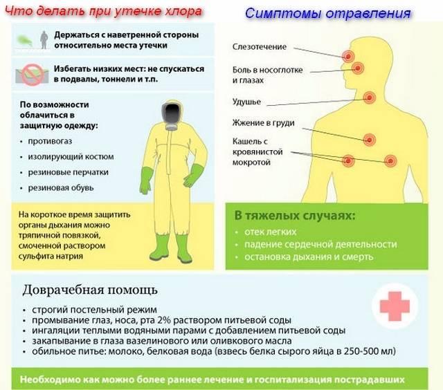 Последствия пищевого и других типов отравления отравление.ру последствия пищевого и других типов отравления