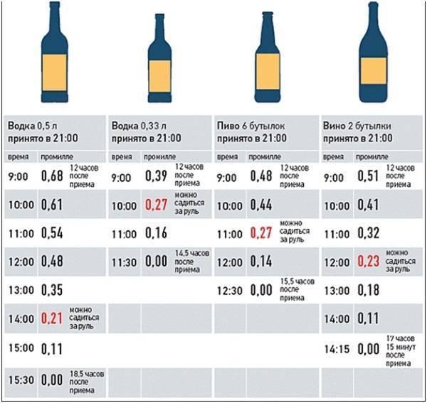 Промилле алкоголя., калькулятор онлайн, конвертер версия для печати.