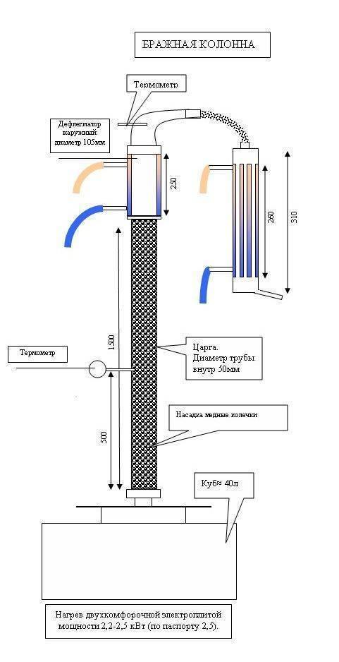 Как сделать укрепляющую колонну для самогонного аппарата своими руками