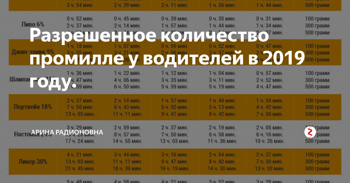 Допустимая норма алкоголя в крови в россии 2019-2020 | сколько промилле
