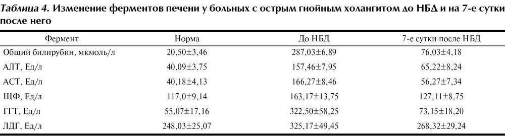 Основные показатели при циррозе печени на ранней стадии – алт и аст