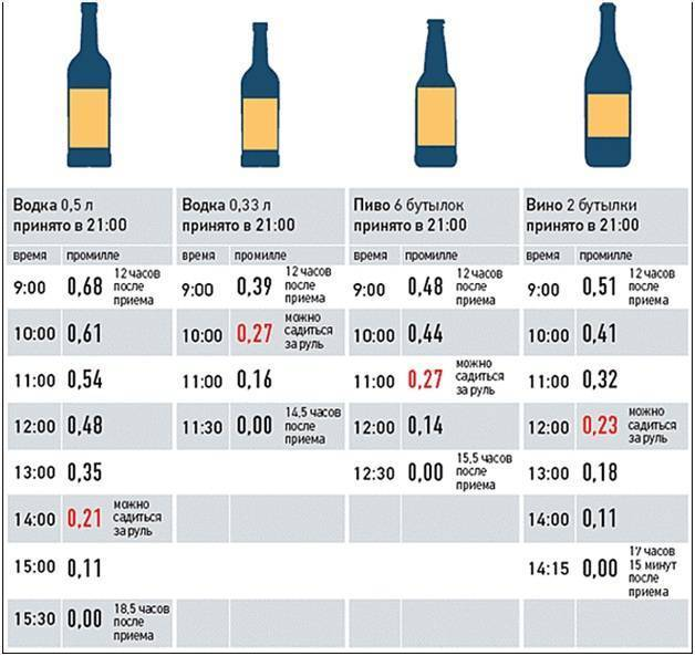 Через сколько организм очищается от алкоголя: полное восстановление и очищение после длительного запоя