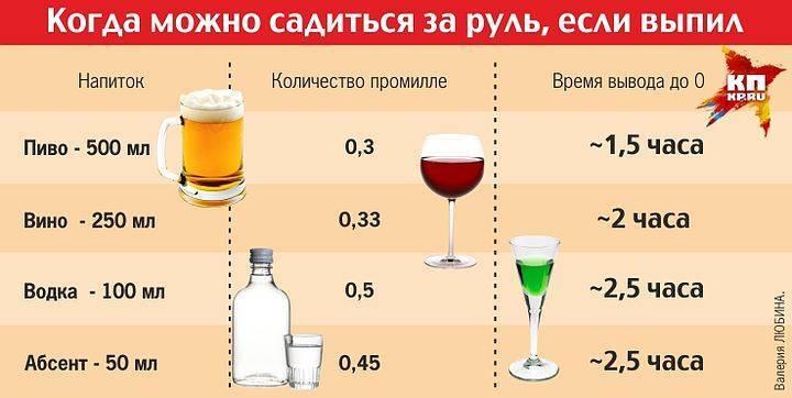 0,2 промилле это сколько алкоголя в 2020 году - выпито, лишают прав, можно, пива, спиртного, водки