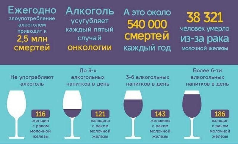 Алкоголь и рак: как спиртное провоцирует заболевание?
