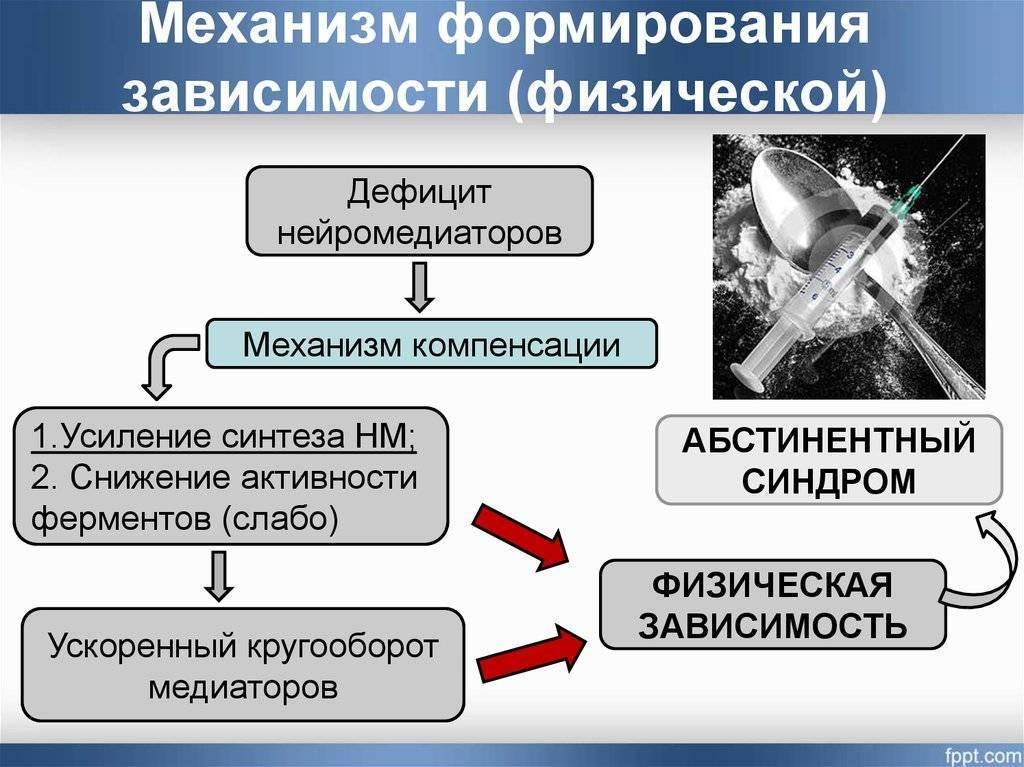 Психологическая и физиологическая табачная зависимость