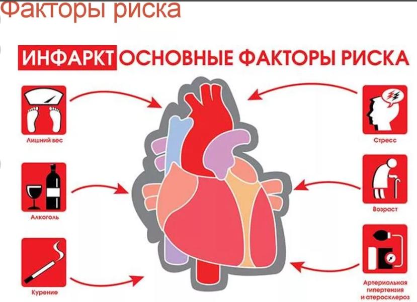 Курение и сердечно-сосудистые заболевания