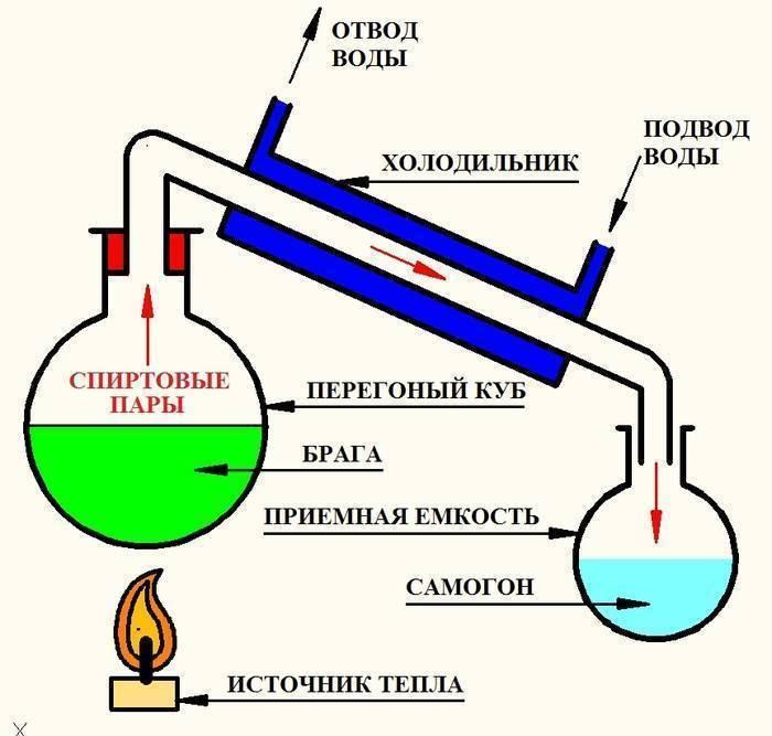 Температура кипения спиртов при перегонке самогона | wine & water