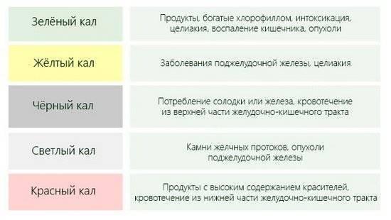 Темный кал: причины у взрослых. кал темно зеленого цвета