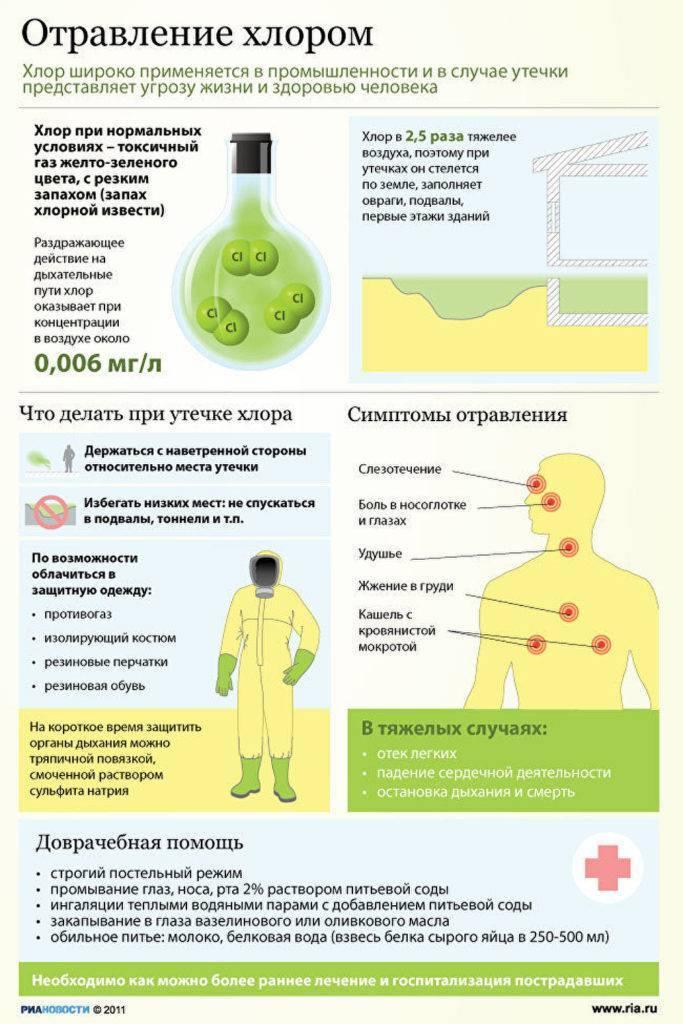 Что делать при отравлении химическими веществами?