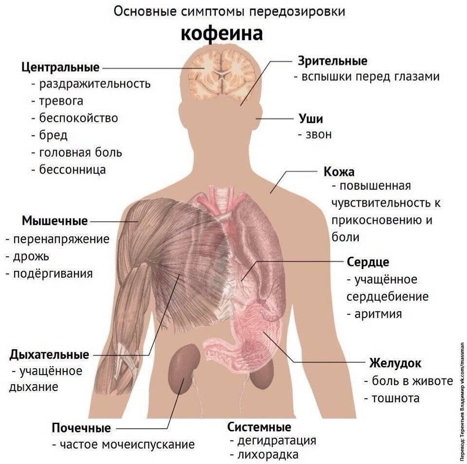 Симптомы и последствия передозировки цитрамоном. передозировка цитрамоном - про жкт