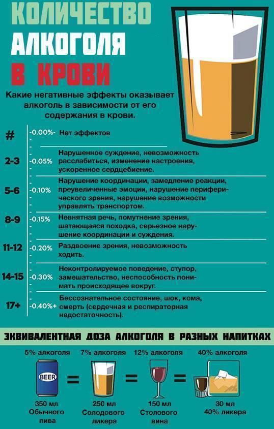 Можно ли сдавать кровь после алкоголя