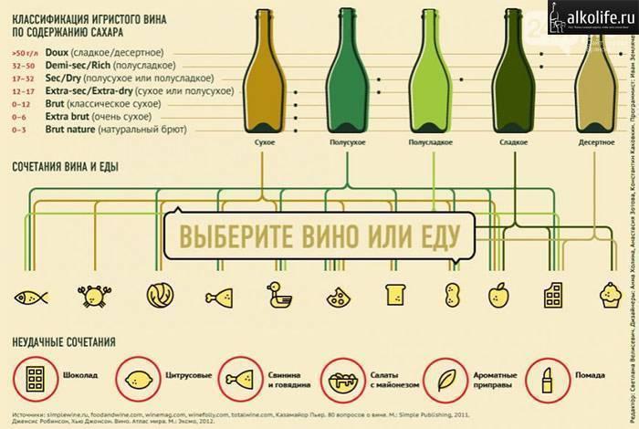 Сколько процентов алкоголя в шампанском