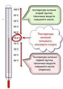 Температура кипения этилового спирта при атмосферном давлении. общие сведения о температуре замерзания и кипения спиртов. как правильно гнать самогон из браги