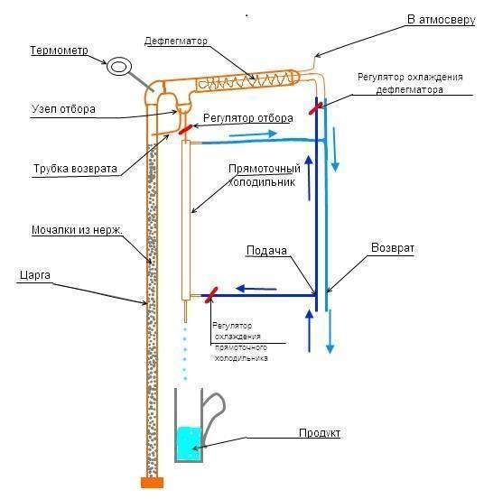 Дефлегматор для самогонного аппарата: каковы его функции?