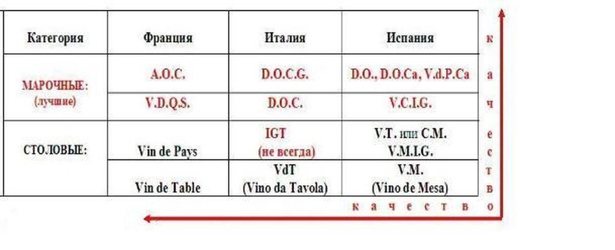 Загадочные буквы на итальянских винах