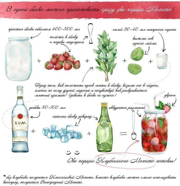 Мохито — 5 рецептов алкогольного коктейля в домашних условиях