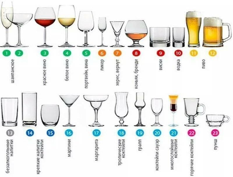 Бокал для коньяка: коньячные рюмки, фужеры и стаканы, из какой посуды пьют коньяк, марки и производители, а также как называется бокал с коньяком