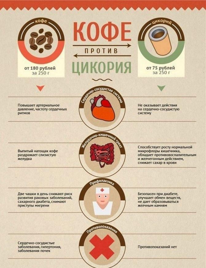 Влияние кофе на печень: польза и вред энергетического продукта