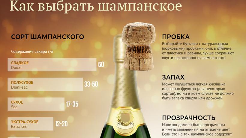 История и виды шампанского