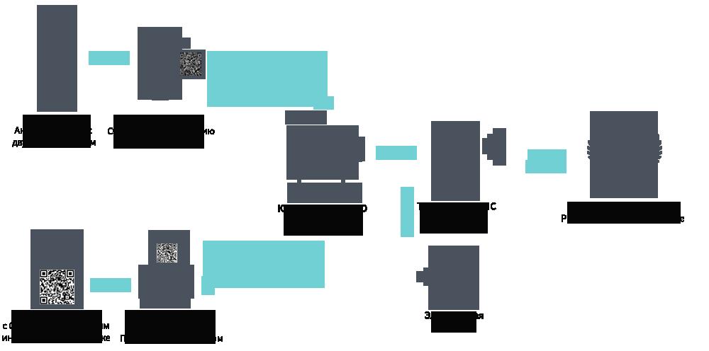 Единая государственная автоматизированная информационная система учета спирта (егаис)