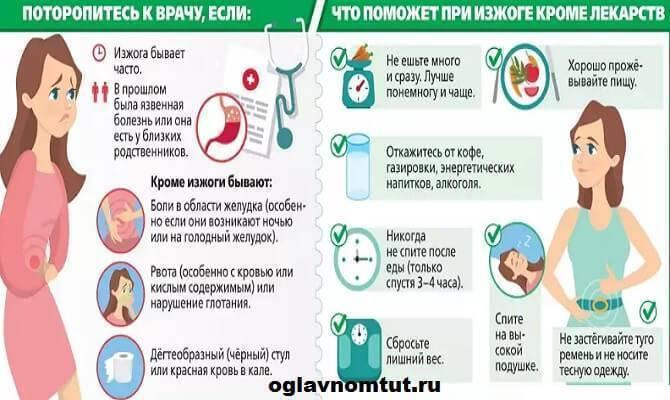 Изжога: причины и последствия, как лечить, профилактика