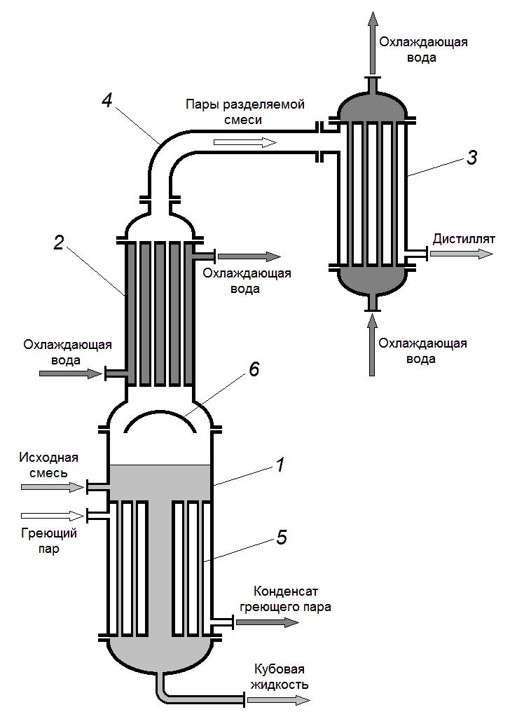Очистка самогона различными методами
