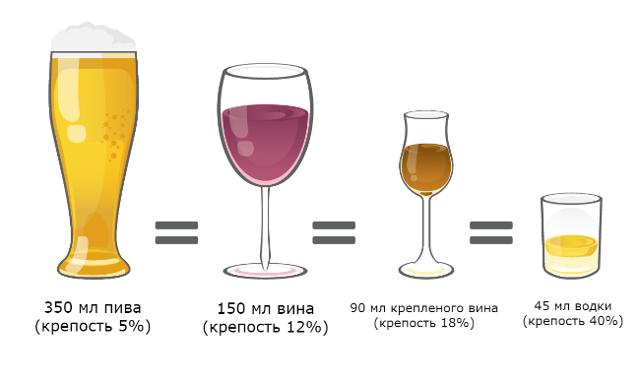Можно ли пить алкоголь после инсульта |