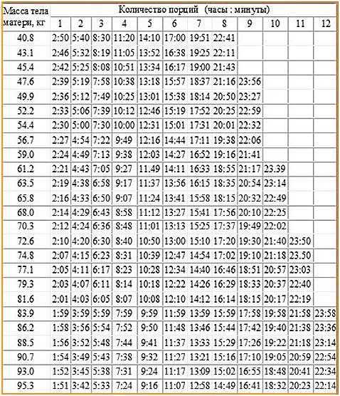 Сколько часов держится алкоголь в грудном молоке?