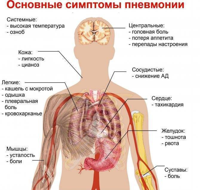 Печет в грудной клетке, причины