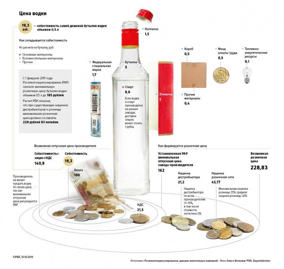 Как и из чего делают виски в промышленных масштабах? особенности изготовления в разных странах   про самогон и другие напитки ?   яндекс дзен