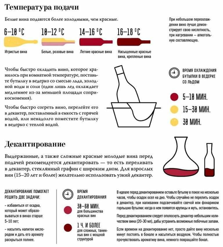 При какой температуре вино замерзает